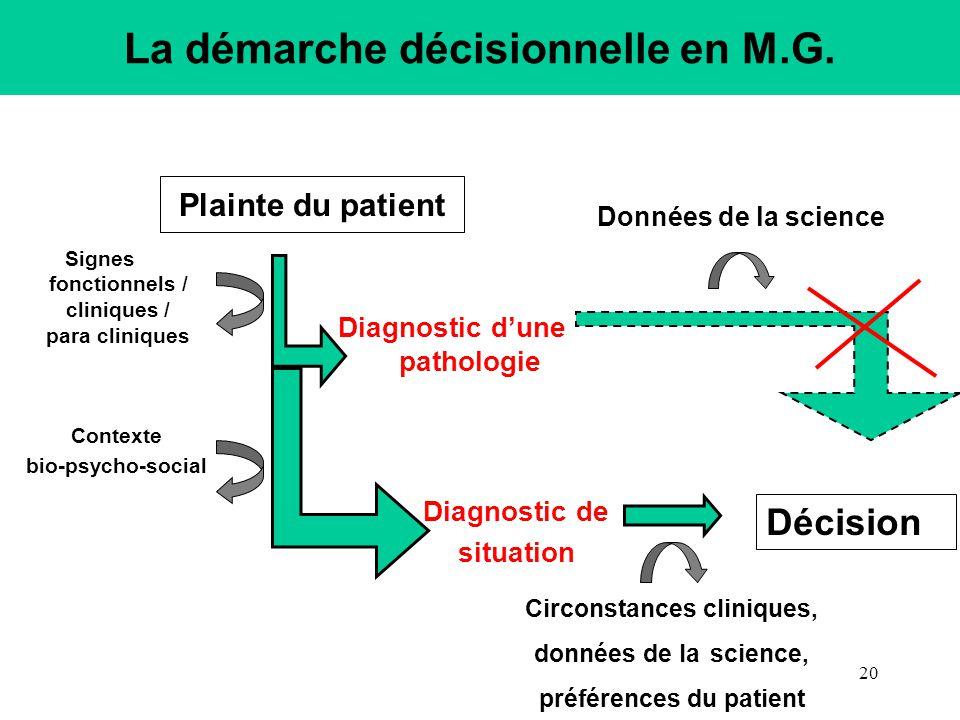 Plainte du patient Diagnostic dune pathologie Signes fonctionnels / cliniques / para cliniques Diagnostic de situation Contexte bio-psycho-social Circ