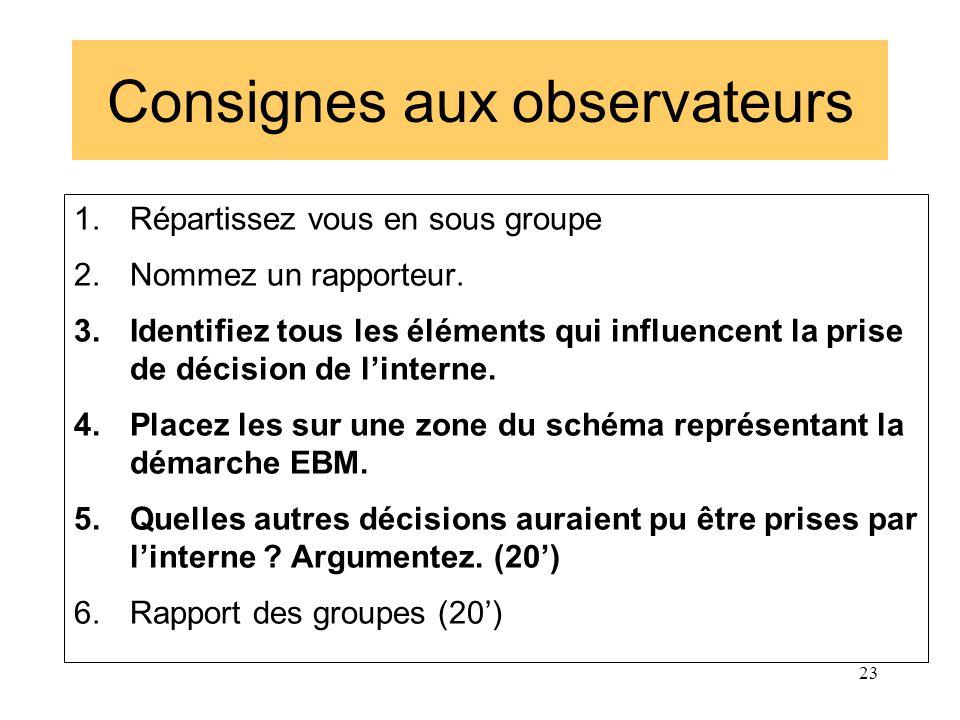 Consignes aux observateurs 1.Répartissez vous en sous groupe 2.Nommez un rapporteur. 3.Identifiez tous les éléments qui influencent la prise de décisi