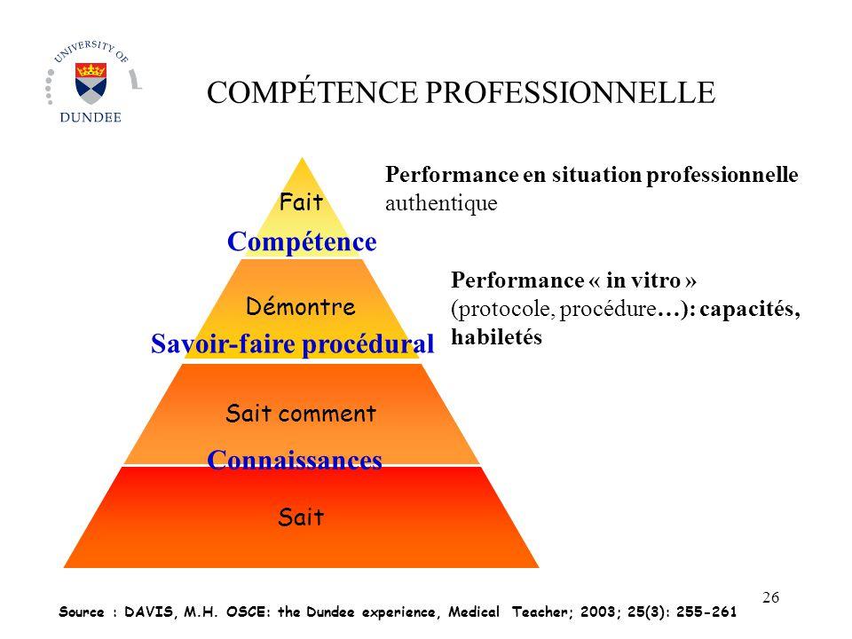 Sait comment Sait Source : DAVIS, M.H. OSCE: the Dundee experience, Medical Teacher; 2003; 25(3): 255-261 COMPÉTENCE PROFESSIONNELLE Performance en si