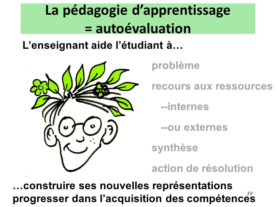 La pédagogie dapprentissage = autoévaluation problème recours aux ressources --internes --ou externes synthèse action de résolution …construire ses no