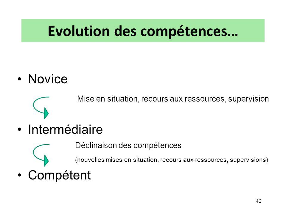 Evolution des compétences… Novice Mise en situation, recours aux ressources, supervision Intermédiaire Déclinaison des compétences (nouvelles mises en