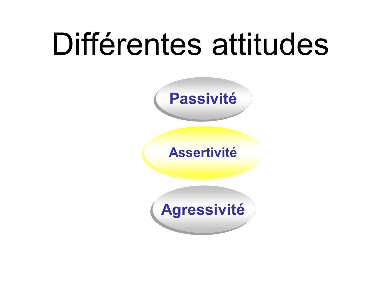 Différentes attitudes Assertivité Agressivité Passivité