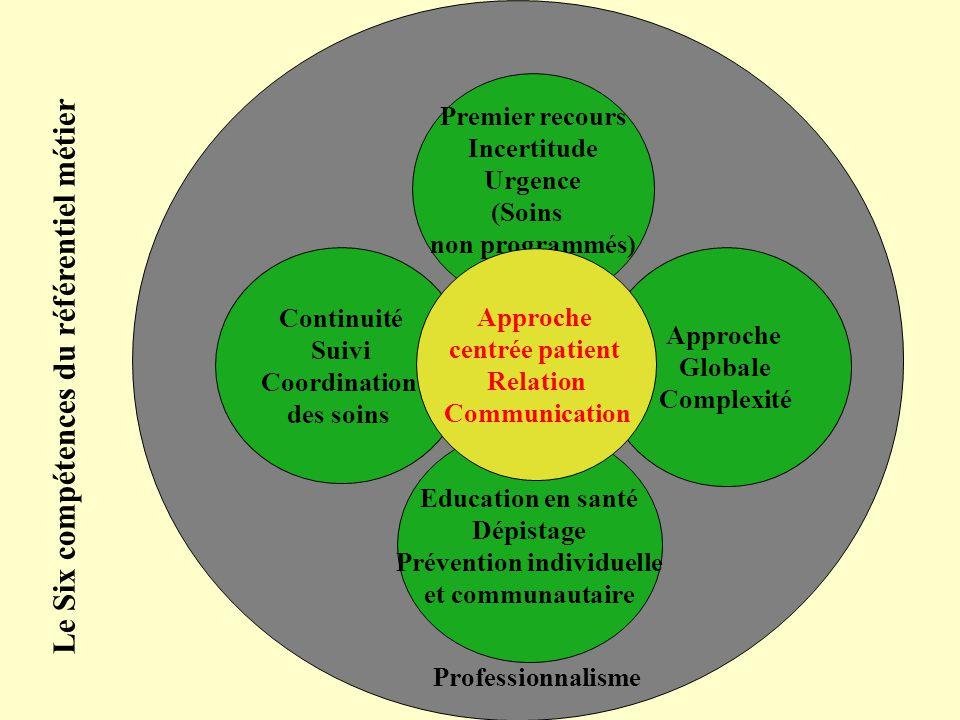 Premier recours Incertitude Urgence (Soins non programmés) « urgences» Approche Globale Complexité Continuité Suivi Coordination des soins Education e