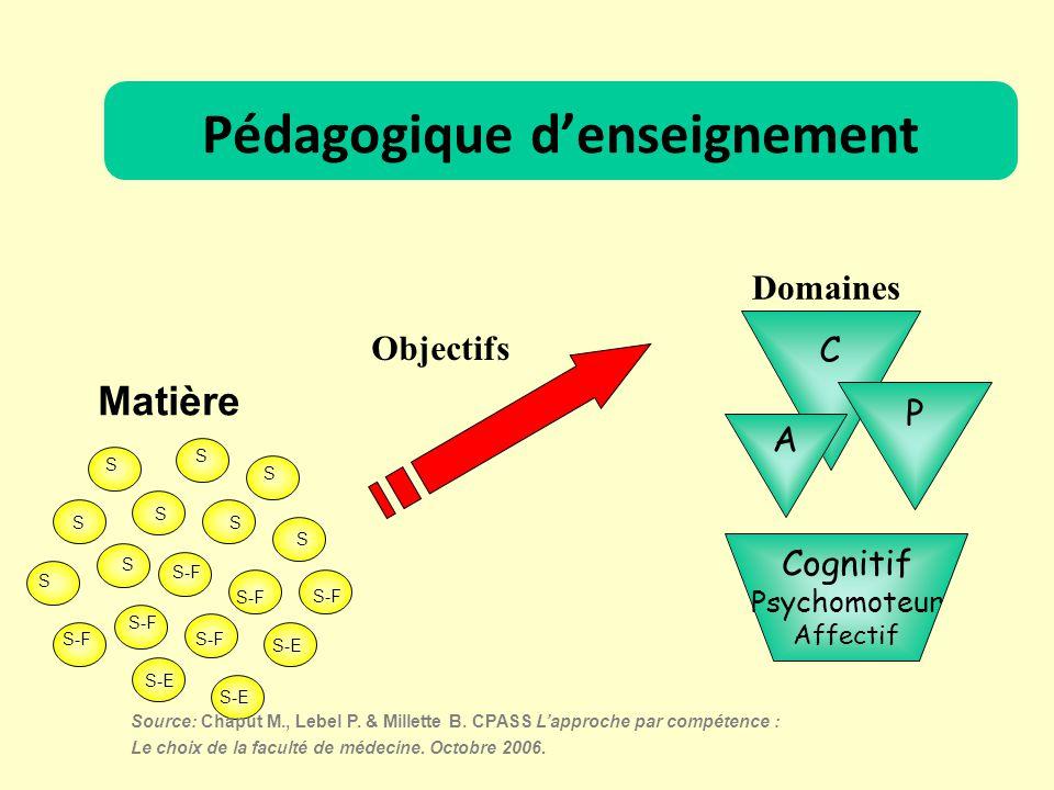 Objectifs C A P Domaines Cognitif Psychomoteur Affectif Source: Chaput M., Lebel P. & Millette B. CPASS Lapproche par compétence : Le choix de la facu