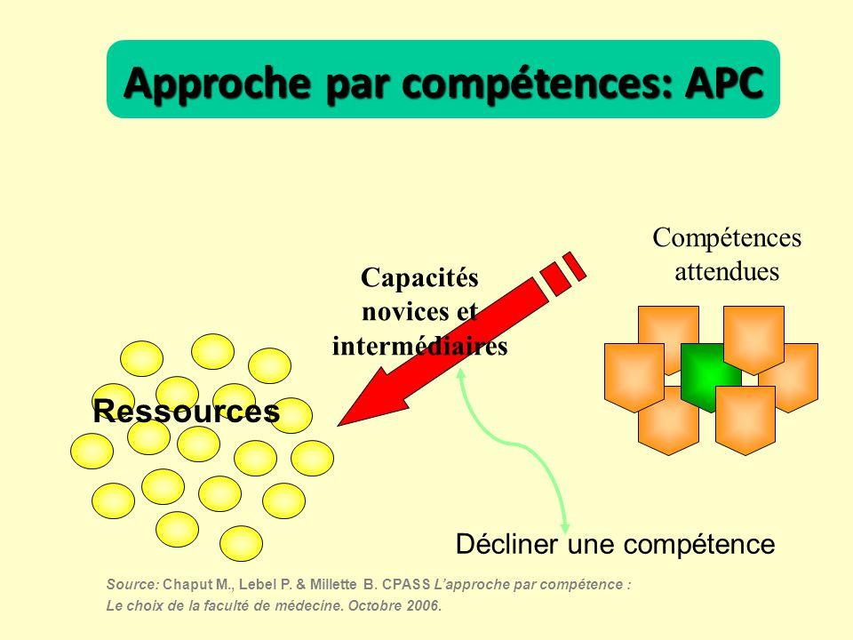 Compétences attendues Capacités novices et intermédiaires Décliner une compétence Source: Chaput M., Lebel P. & Millette B. CPASS Lapproche par compét