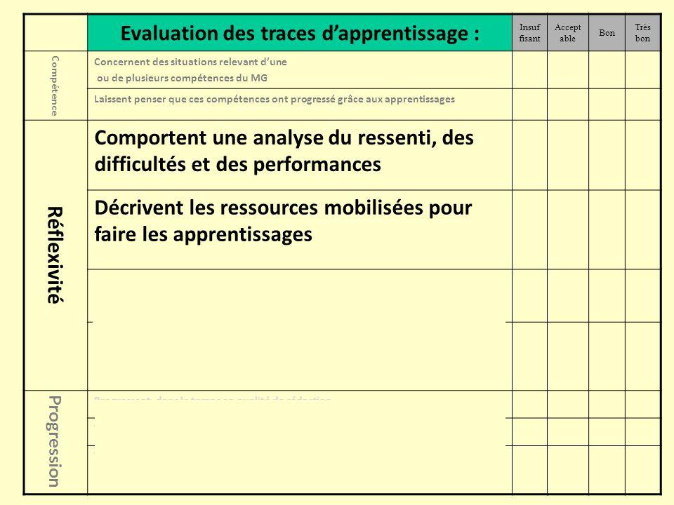 Evaluation des traces dapprentissage : Insuf fisant Accept able Bon Très bon Compétence Concernent des situations relevant dune ou de plusieurs compét