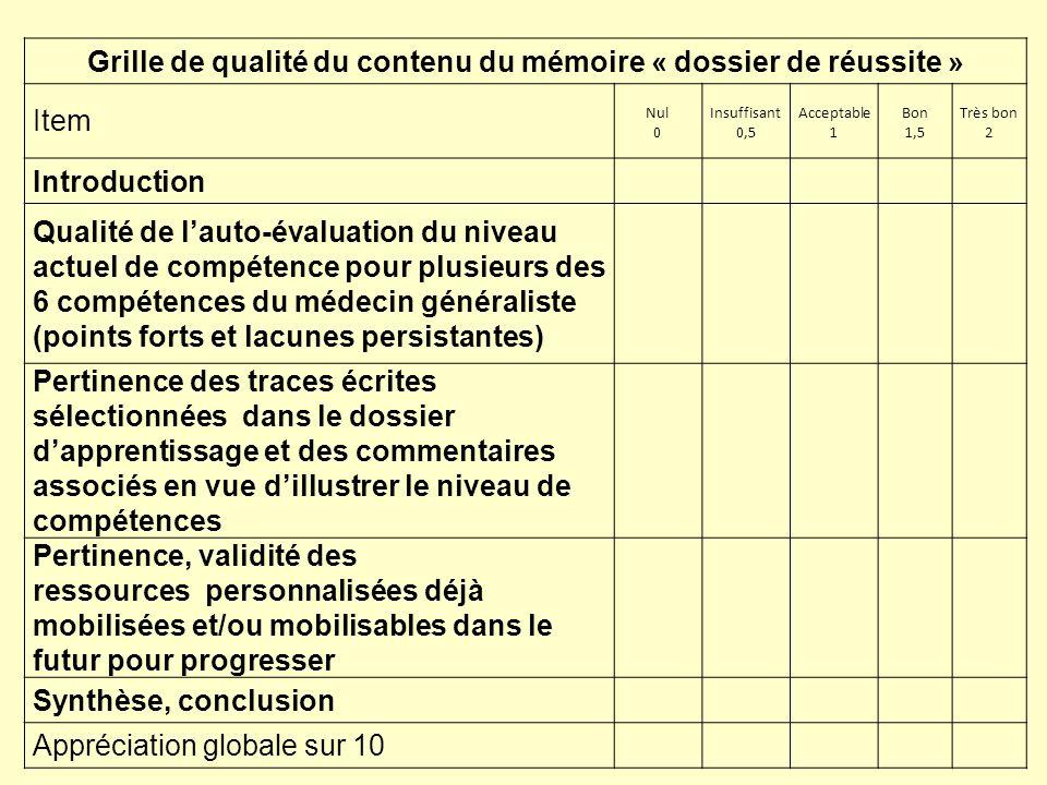 Grille de qualité du contenu du mémoire « dossier de réussite » Item Nul 0 Insuffisant 0,5 Acceptable 1 Bon 1,5 Très bon 2 Introduction Qualité de lau