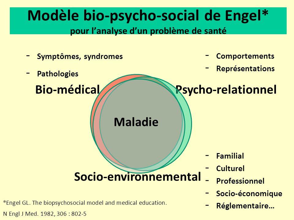 Le diagnostic de situation Analyse simultanée du « problème de santé » du patient dans ses dimensions Bio- organique De quoi suis-je sûr .