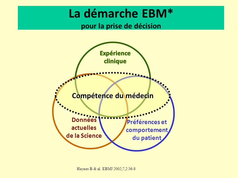 La démarche EBM* pour la prise de décision Données actuelles de la Science Préférences et comportement du patient Haynes B & al. EBMJ 2002;7,2:36-8 Co
