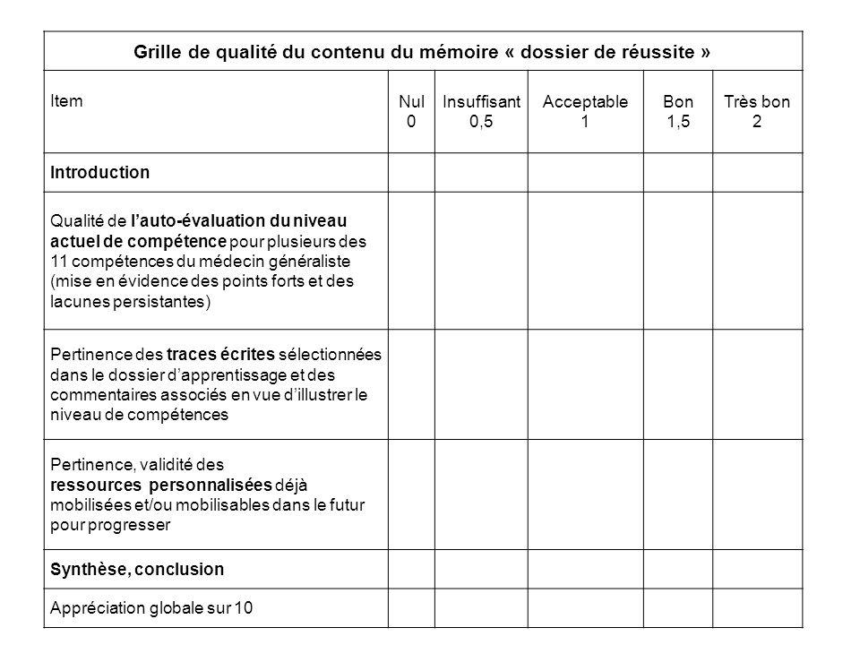 Grille de qualité du contenu du mémoire « dossier de réussite » ItemNul 0 Insuffisant 0,5 Acceptable 1 Bon 1,5 Très bon 2 Introduction Qualité de laut