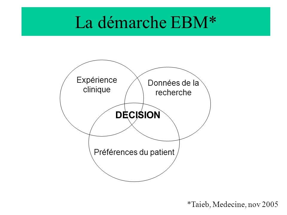 Le dossier de réussite : mémoire de médecine générale Département de médecine générale, Faculté de médecine de Poitiers TC1, médecine générale, année universitaire 2010-2011