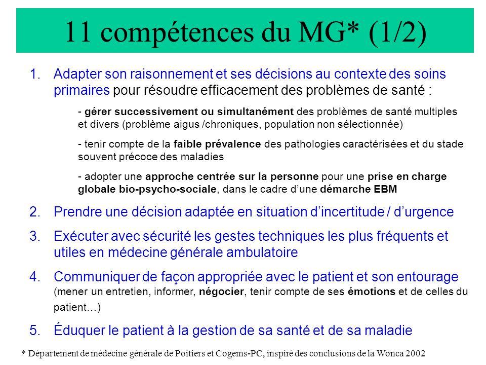 11 compétences du MG* (2/2) 6.Entreprendre des actions de santé publiques (prévention, dépistage, recueil épidémiologique, participation à une recherche) 7.Travailler en équipe et/ou en réseau lors de situations complexes, aigues et chroniques.