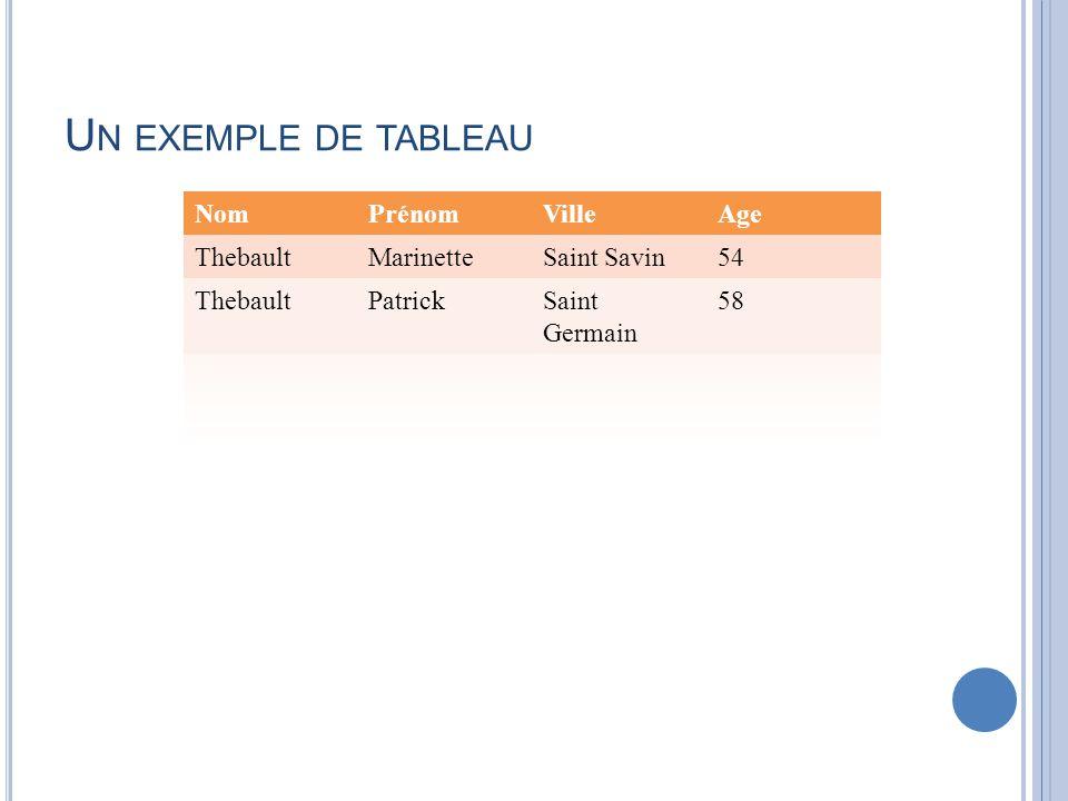 U N EXEMPLE DE TABLEAU