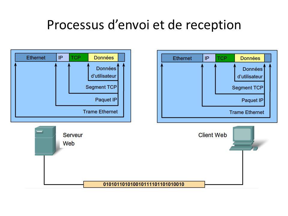 Protocole et encapsulation segmentation encapsulation
