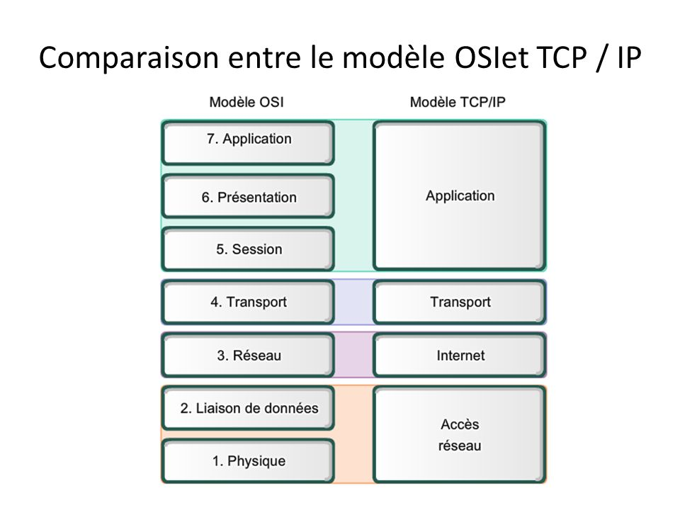 Le modèle TCP / IP