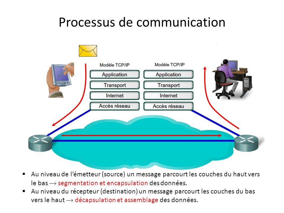 Comparaison entre le modèle OSIet TCP / IP