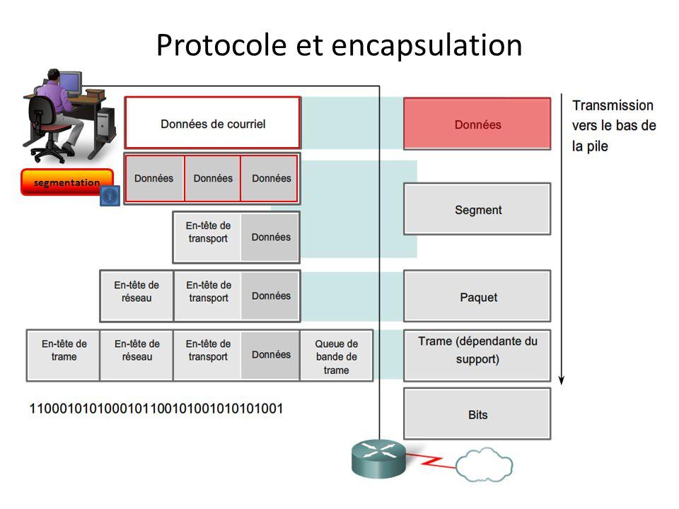 Protocole et encapsulation Transport Application Réseau Liaison
