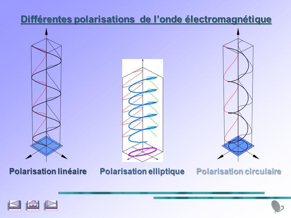 Différentes polarisations de londe électromagnétique Polarisation linéaire Polarisation elliptique Polarisation circulaire