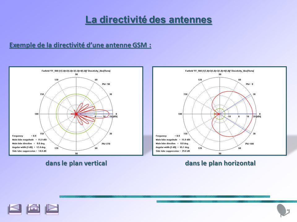 Exemple de la directivité dune antenne GSM : La directivité des antennes dans le plan verticaldans le plan horizontal