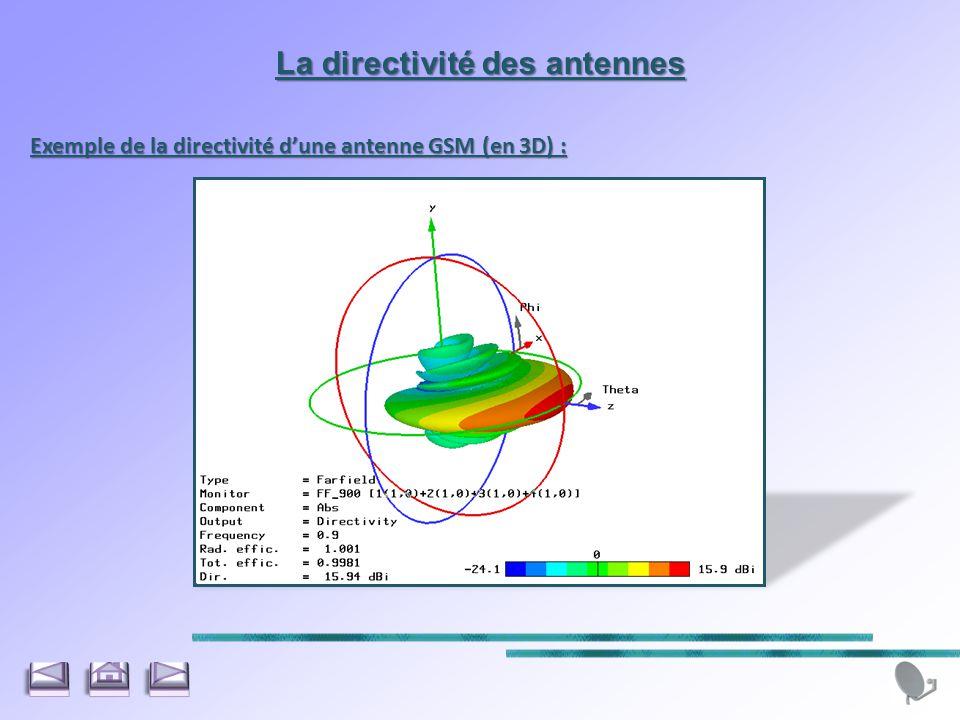 Exemple de la directivité dune antenne GSM (en 3D) : La directivité des antennes