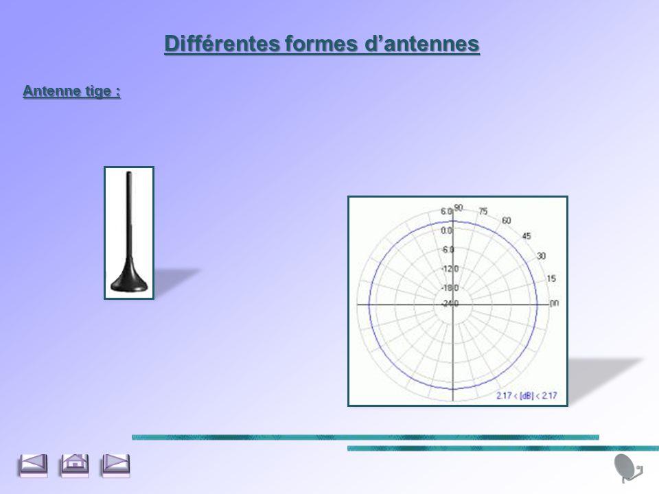 Différentes formes dantennes