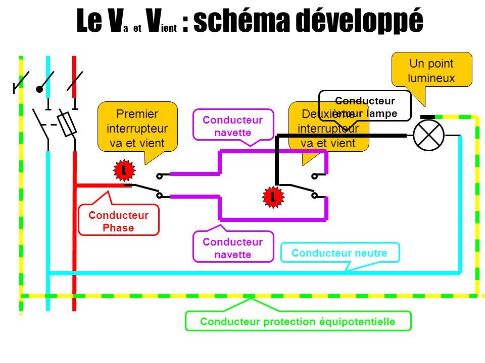 Le V a et V ient : schéma développé Un point lumineux Premier interrupteur va et vient Deuxième interrupteur va et vient Conducteur navette Conducteur retour lampe Conducteur Phase Conducteur neutre Conducteur protection équipotentielle L L