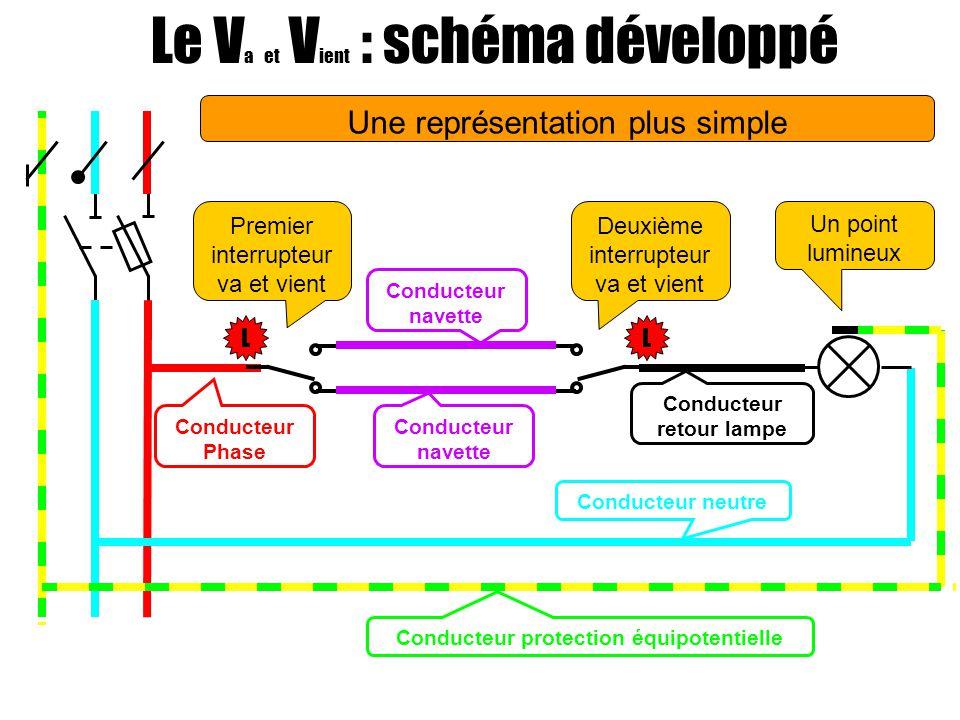 Le V a et V ient : schéma développé Un point lumineux Premier interrupteur va et vient Deuxième interrupteur va et vient Conducteur navette Conducteur retour lampe Conducteur Phase Conducteur neutre Conducteur protection équipotentielle LL Une représentation plus simple
