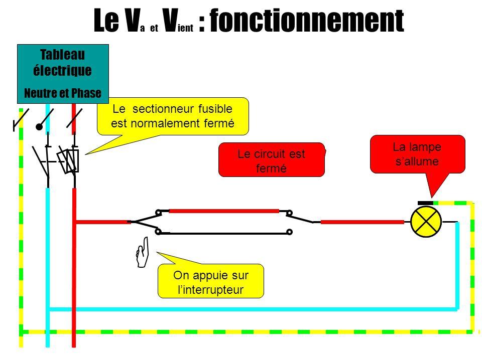 Le V a et V ient : fonctionnement On appuie sur linterrupteur La lampe sallume Le circuit est fermé Le sectionneur fusible est normalement fermé Tableau électrique Neutre et Phase
