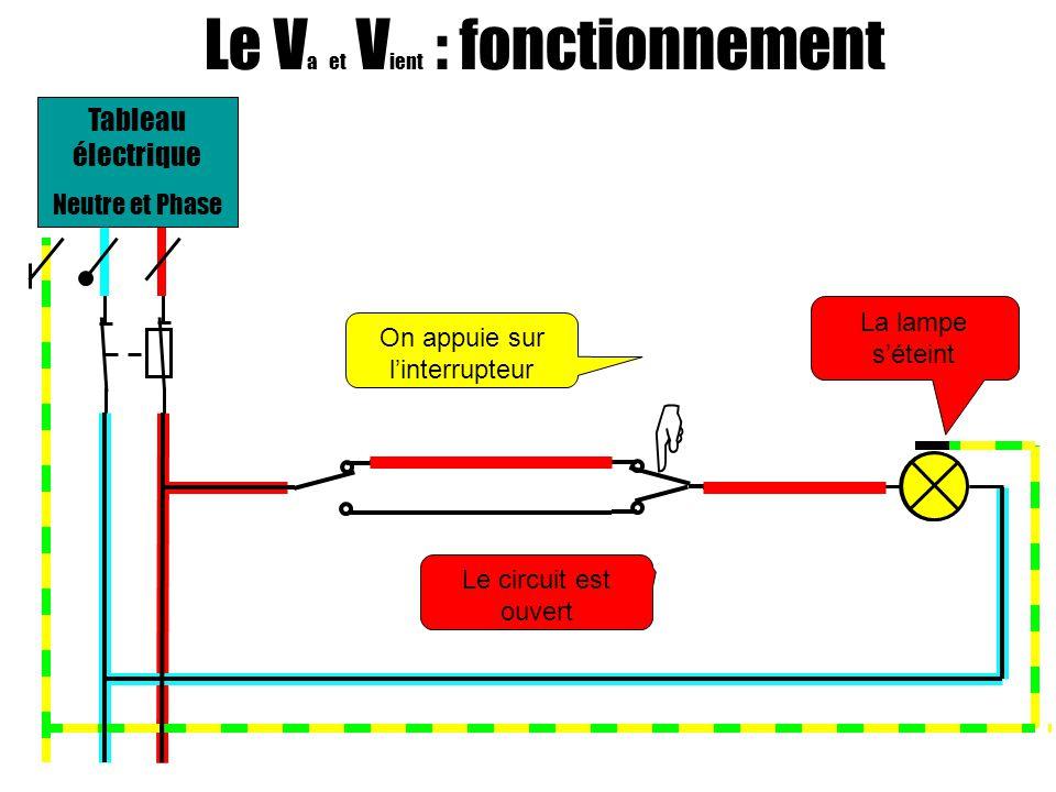 Le V a et V ient : fonctionnement On appuie sur linterrupteur La lampe séteint Le circuit est ouvert Tableau électrique Neutre et Phase