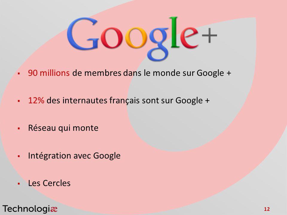 12 90 millions de membres dans le monde sur Google + 12% des internautes français sont sur Google + Réseau qui monte Intégration avec Google Les Cercl