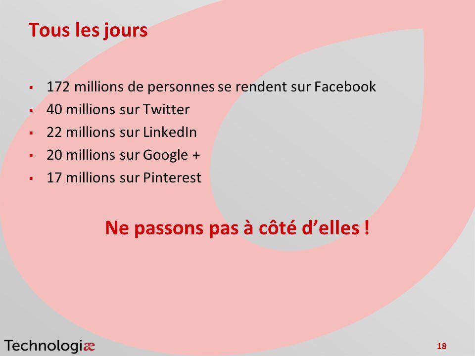 18 Tous les jours 172 millions de personnes se rendent sur Facebook 40 millions sur Twitter 22 millions sur LinkedIn 20 millions sur Google + 17 millions sur Pinterest Ne passons pas à côté delles !