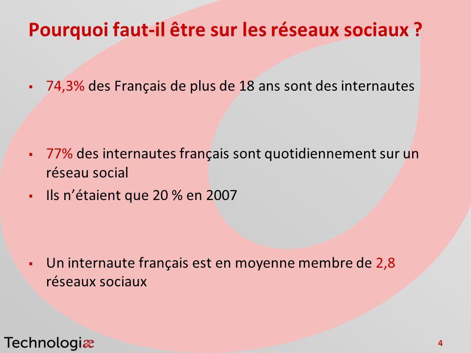 4 Pourquoi faut-il être sur les réseaux sociaux ? 74,3% des Français de plus de 18 ans sont des internautes 77% des internautes français sont quotidie