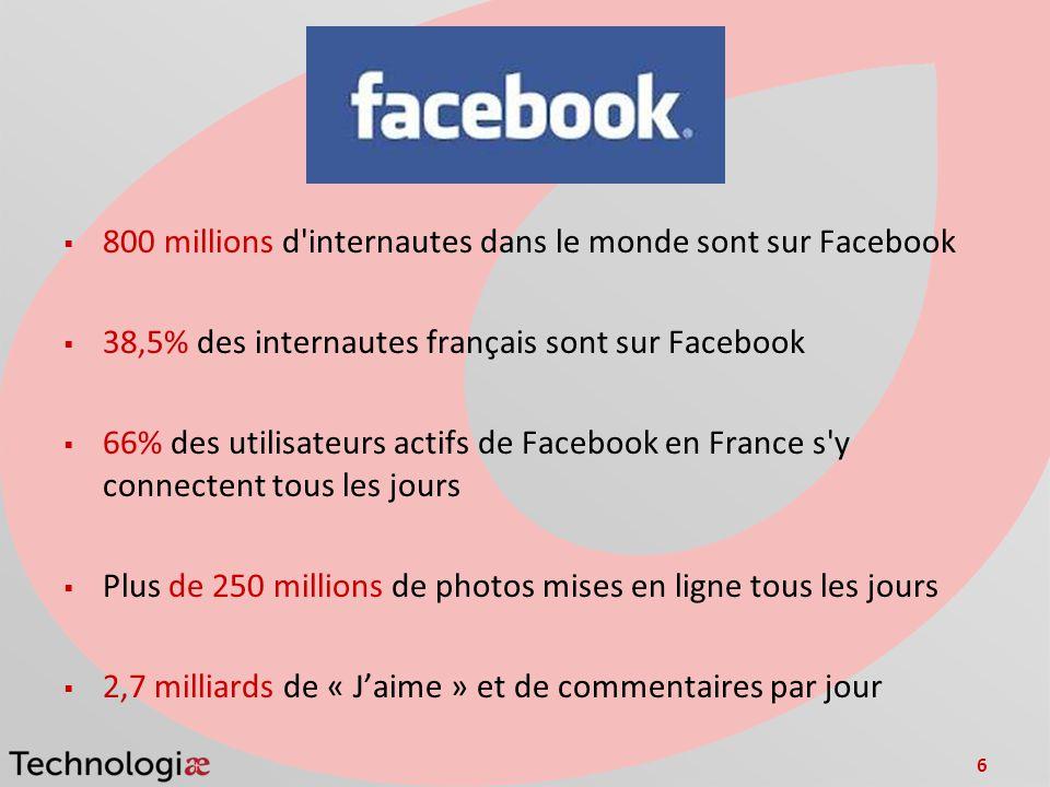6 800 millions d internautes dans le monde sont sur Facebook 38,5% des internautes français sont sur Facebook 66% des utilisateurs actifs de Facebook en France s y connectent tous les jours Plus de 250 millions de photos mises en ligne tous les jours 2,7 milliards de « Jaime » et de commentaires par jour