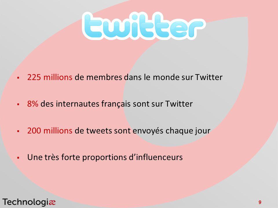 9 225 millions de membres dans le monde sur Twitter 8% des internautes français sont sur Twitter 200 millions de tweets sont envoyés chaque jour Une très forte proportions dinfluenceurs