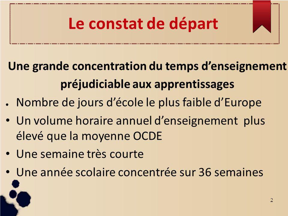 2 Le constat de départ Une grande concentration du temps denseignement préjudiciable aux apprentissages Nombre de jours décole le plus faible dEurope Un volume horaire annuel denseignement plus élevé que la moyenne OCDE Une semaine très courte Une année scolaire concentrée sur 36 semaines