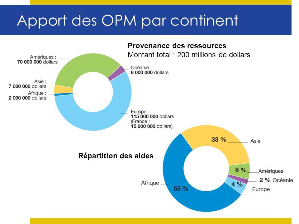 Apport des OPM par continent Répartition des aides Provenance des ressources Montant total : 200 millions de dollars
