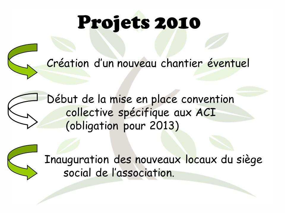 Projets 2010 Création dun nouveau chantier éventuel Début de la mise en place convention collective spécifique aux ACI (obligation pour 2013) Inauguration des nouveaux locaux du siège social de lassociation.