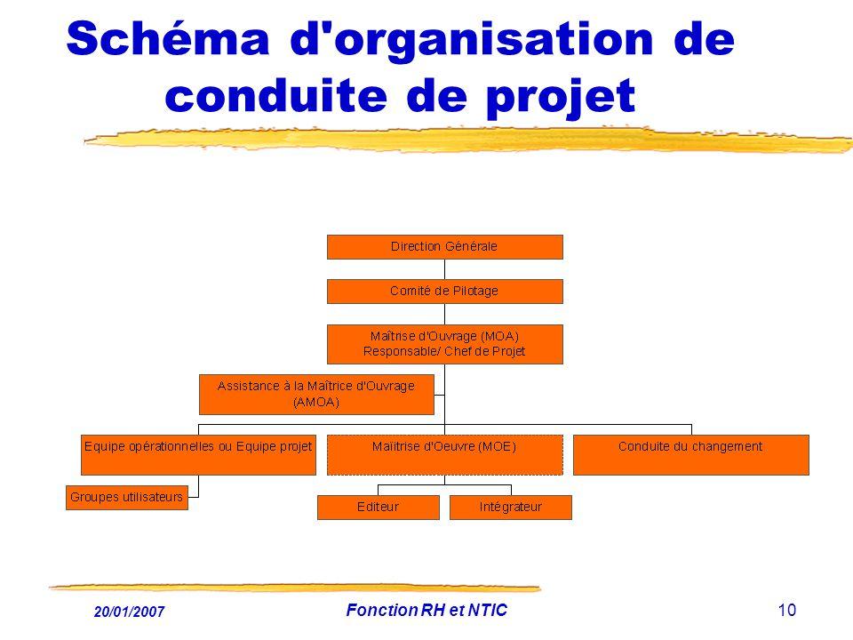 20/01/2007 Fonction RH et NTIC10 Schéma d'organisation de conduite de projet