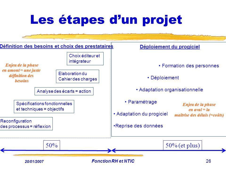 20/01/2007 Fonction RH et NTIC26 Les étapes dun projet Reconfiguration des processus = réflexion Spécifications fonctionnelles et techniques = objecti