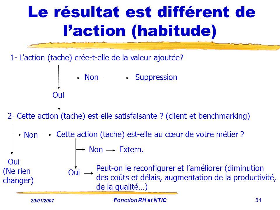 20/01/2007 Fonction RH et NTIC34 Le résultat est différent de laction (habitude) 1- Laction (tache) crée-t-elle de la valeur ajoutée? Oui Non Suppress
