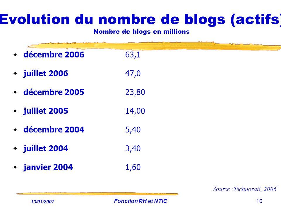 13/01/2007 Fonction RH et NTIC10 Evolution du nombre de blogs (actifs) Nombre de blogs en millions décembre 2006 63,1 juillet 2006 47,0 décembre 2005 23,80 juillet 2005 14,00 décembre 2004 5,40 juillet 2004 3,40 janvier 2004 1,60 Source :Technorati, 2006
