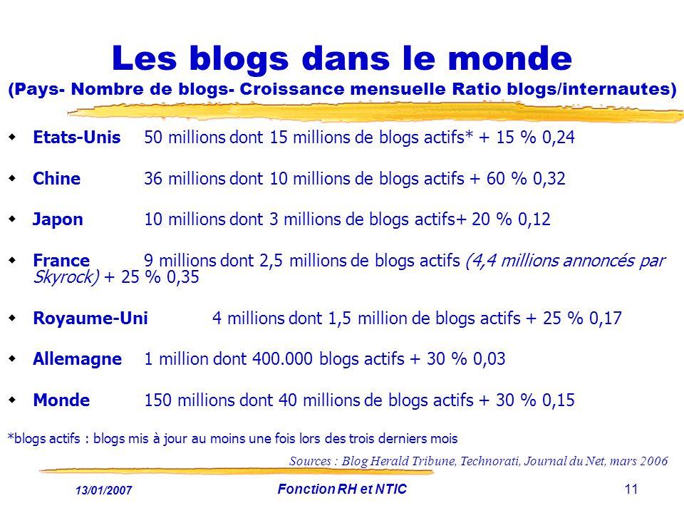 13/01/2007 Fonction RH et NTIC11 Les blogs dans le monde (Pays- Nombre de blogs- Croissance mensuelle Ratio blogs/internautes) Etats-Unis 50 millions dont 15 millions de blogs actifs* + 15 % 0,24 Chine36 millions dont 10 millions de blogs actifs + 60 % 0,32 Japon10 millions dont 3 millions de blogs actifs+ 20 % 0,12 France9 millions dont 2,5 millions de blogs actifs (4,4 millions annoncés par Skyrock) + 25 % 0,35 Royaume-Uni4 millions dont 1,5 million de blogs actifs + 25 % 0,17 Allemagne 1 million dont 400.000 blogs actifs + 30 % 0,03 Monde150 millions dont 40 millions de blogs actifs + 30 % 0,15 *blogs actifs : blogs mis à jour au moins une fois lors des trois derniers mois Sources : Blog Herald Tribune, Technorati, Journal du Net, mars 2006