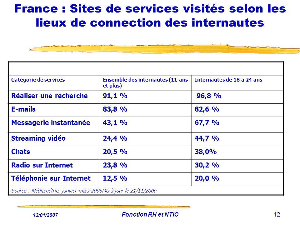 13/01/2007 Fonction RH et NTIC12 France : Sites de services visités selon les lieux de connection des internautes Catégorie de servicesEnsemble des internautes (11 ans et plus) Internautes de 18 à 24 ans Réaliser une recherche91,1 % 96,8 % E-mails83,8 %82,6 % Messagerie instantanée43,1 %67,7 % Streaming vidéo24,4 %44,7 % Chats20,5 %38,0% Radio sur Internet23,8 %30,2 % Téléphonie sur Internet12,5 %20,0 % Source : Médiamétrie, janvier-mars 2006Mis à jour le 21/11/2006