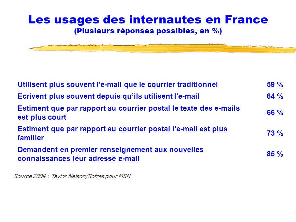 13/01/2007 Fonction RH et NTIC13 Utilisent plus souvent l e-mail que le courrier traditionnel59 % Ecrivent plus souvent depuis quils utilisent l e-mail64 % Estiment que par rapport au courrier postal le texte des e-mails est plus court 66 % Estiment que par rapport au courrier postal l e-mail est plus familier 73 % Demandent en premier renseignement aux nouvelles connaissances leur adresse e-mail 85 % Source 2004 : Taylor Nelson/Sofres pour MSN Les usages des internautes en France (Plusieurs réponses possibles, en %)
