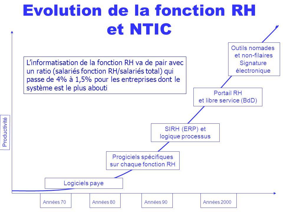 Evolution de la fonction RH et NTIC Progiciels spécifiques sur chaque fonction RH SIRH (ERP) et logique processus Portail RH et libre service (BdD) Ou