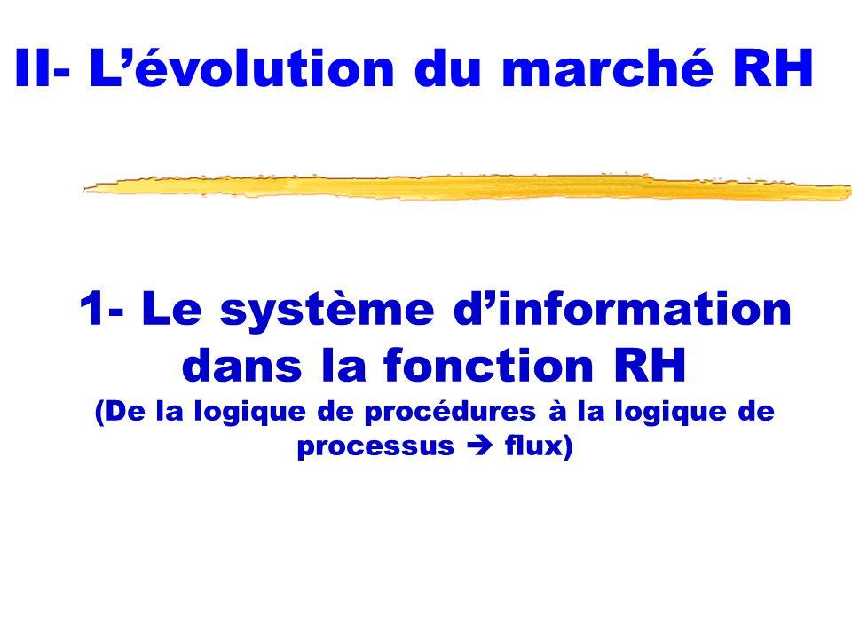 1- Le système dinformation dans la fonction RH (De la logique de procédures à la logique de processus flux) II- Lévolution du marché RH