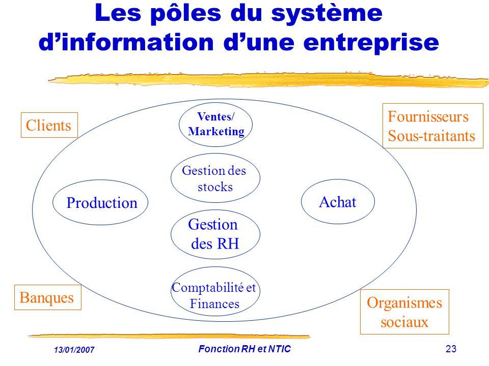 13/01/2007 Fonction RH et NTIC23 Les pôles du système dinformation dune entreprise Clients Fournisseurs Sous-traitants Ventes/ Marketing Production Ge