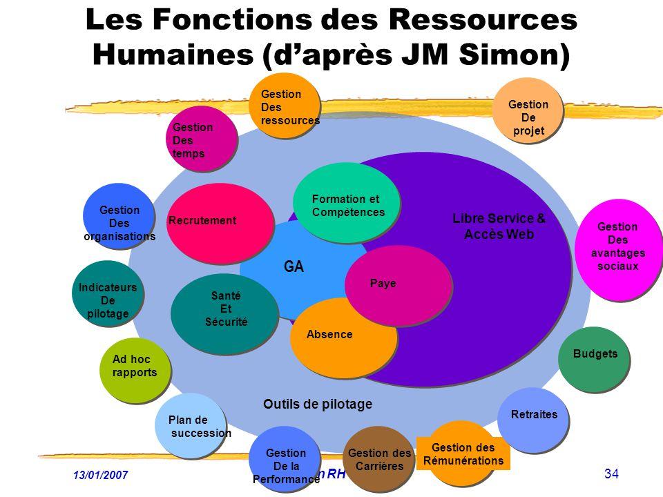 13/01/2007 Fonction RH et NTIC34 Les Fonctions des Ressources Humaines (daprès JM Simon) GA Recrutement Formation et Compétences Paye Santé Et Sécurit