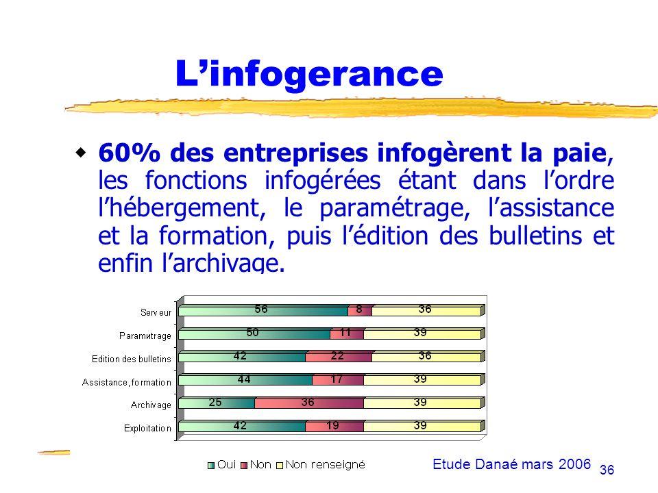 13/01/2007 Fonction RH et NTIC36 Linfogerance 60% des entreprises infogèrent la paie, les fonctions infogérées étant dans lordre lhébergement, le para