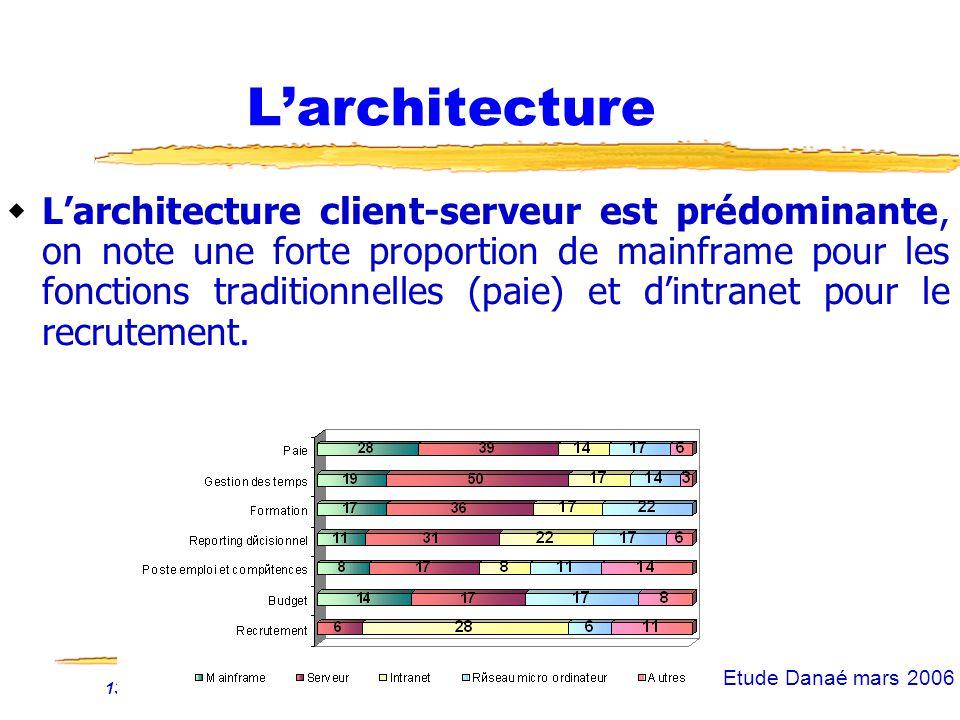 13/01/2007 Fonction RH et NTIC38 Larchitecture Larchitecture client-serveur est prédominante, on note une forte proportion de mainframe pour les fonctions traditionnelles (paie) et dintranet pour le recrutement.
